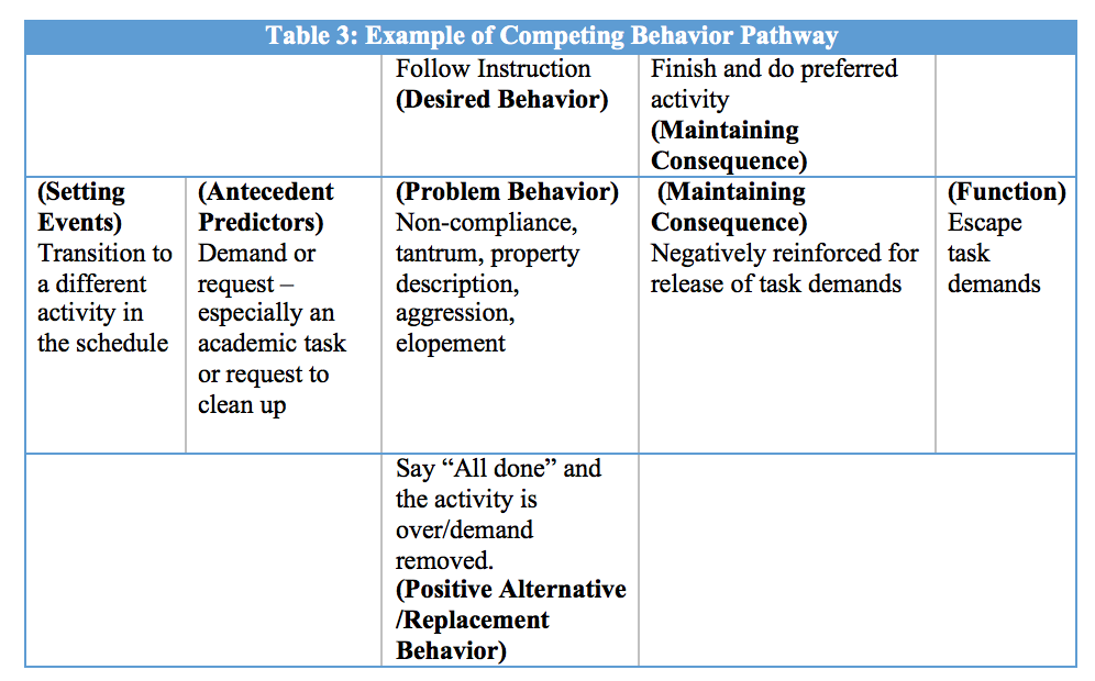 The Competing Behavior Pathway Model Developing Function Based