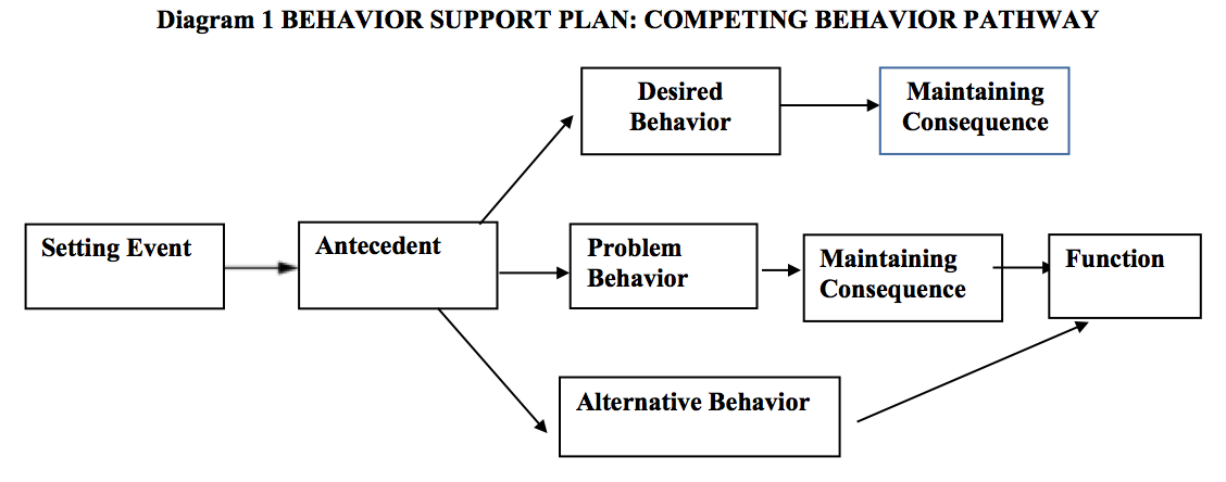 The competing behavior pathway model developing function based the diagram 1 represented below provides a guiding template for the competing behavior pathway and table 3 provides an example of how this model looks when ccuart Images