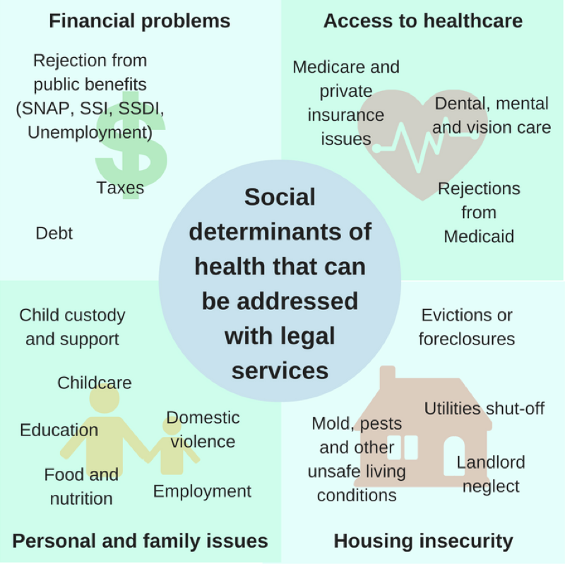 Health and social care professionals vs. poverty of patients and service users?