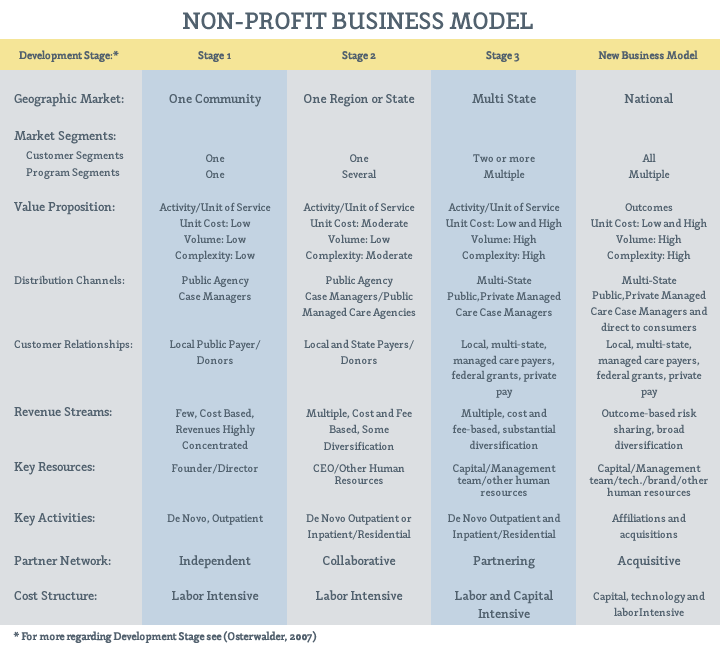 The Emerging Market for Nonprofit Control: Business Model Implications